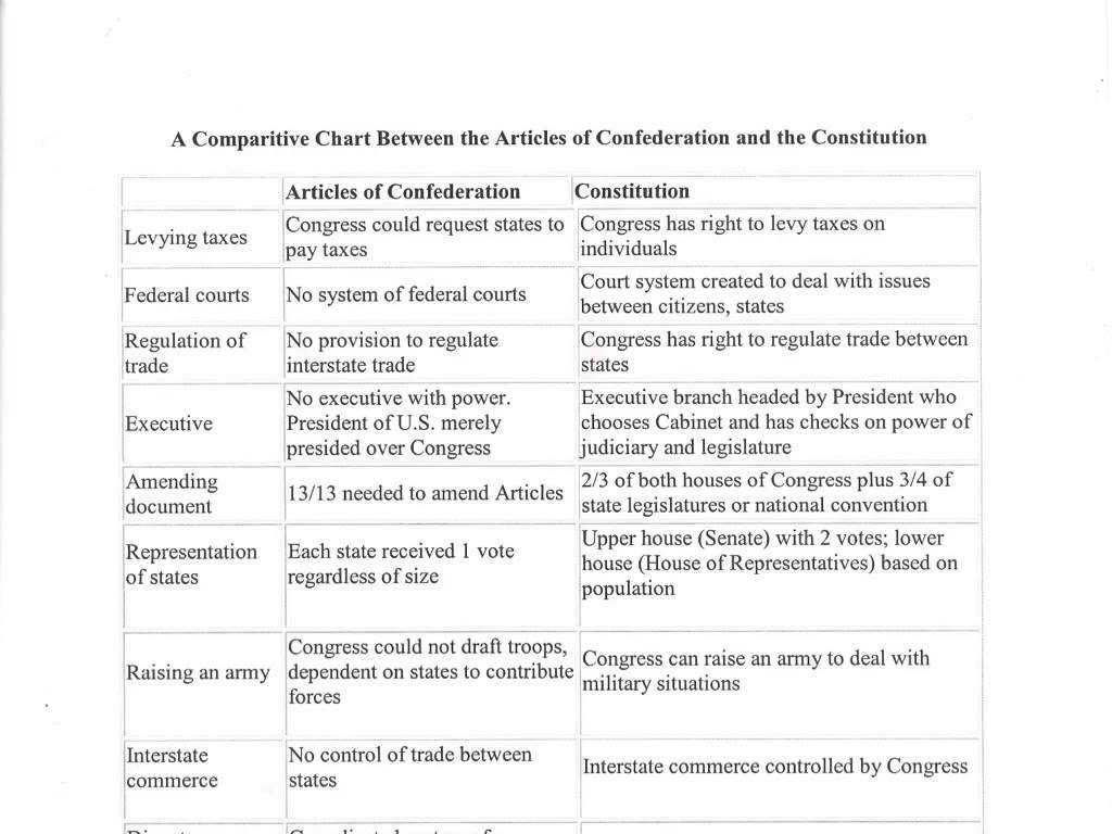 The Constitutional Convention Worksheet Along with the Constitution Articles Galleryhip the Hippest P