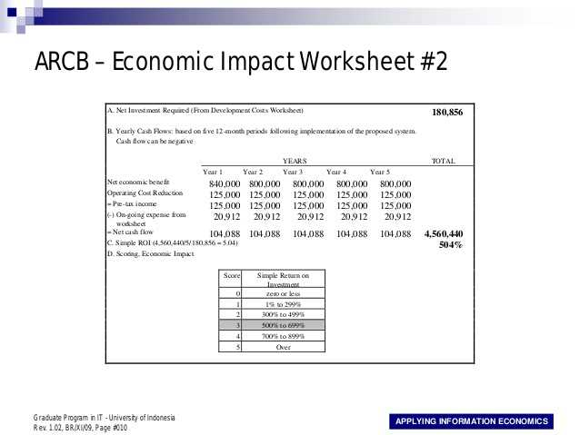 The Market Economy Worksheet together with Applying Information Economics 10 638 Cb=