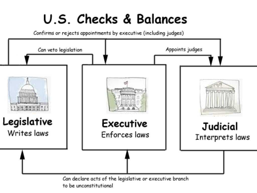 Three Branches Of Government Worksheet Also Principles and Amendments the Constitution by Mrs