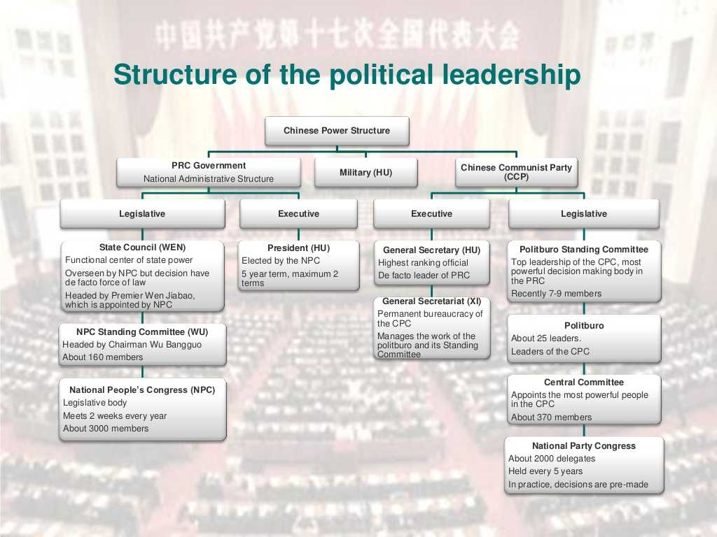 Three Branches Of Government Worksheet Also Structure Of the Political Leadership