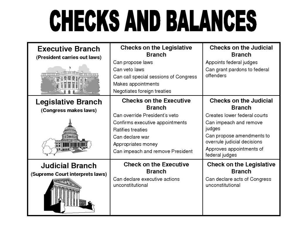 Three Branches Of Government Worksheet together with Printable History Worksheets Page 5 the and Most C