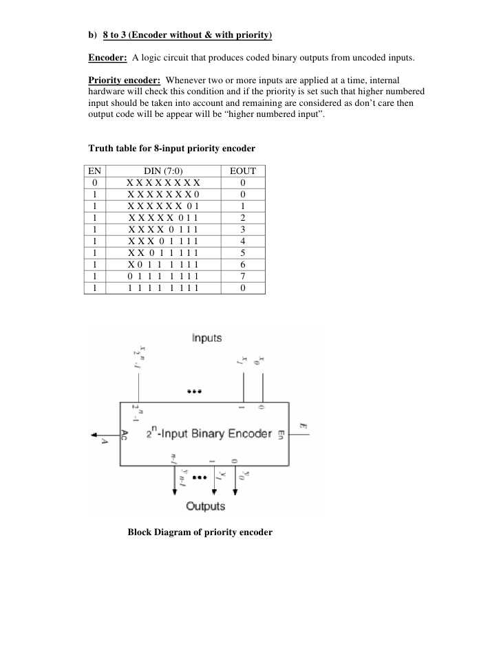 Truth Table Worksheet with Answers with Experiment Write Vhdl Code for Realize All Logic Gates