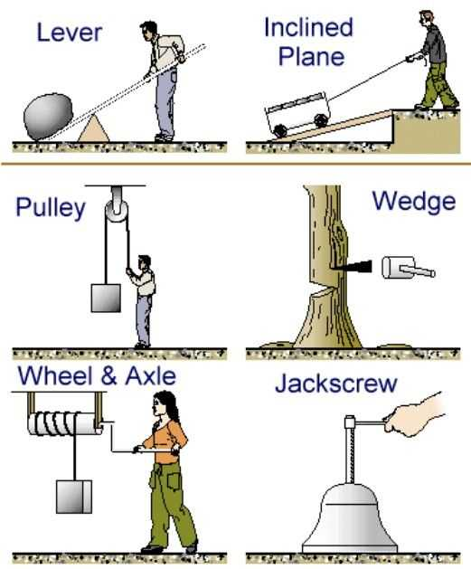 Types Of Levers Worksheet Answers or 57 Best Science Wheels and Levers Images On Pinterest