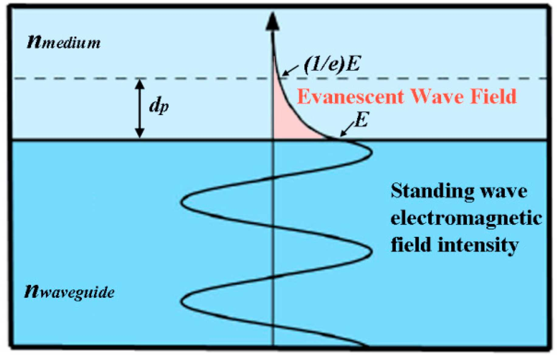 Wave Review Worksheet Answers Along with Sensors Free Full Text