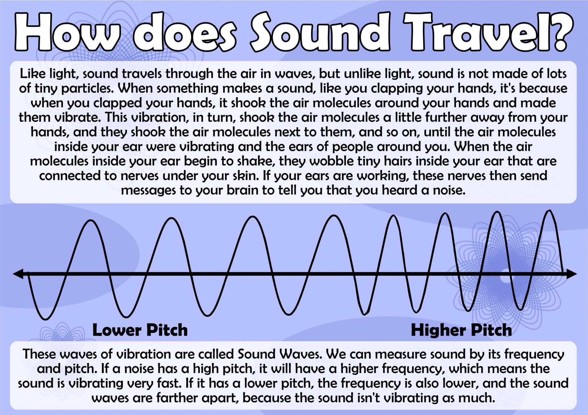 Wave Review Worksheet Answers as Well as How Does sound Travel Poster Science sound
