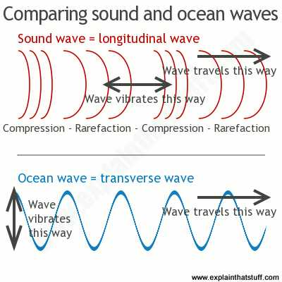 Waves sound and Light Worksheet Answer Key or 117 Best Physics Waves Images On Pinterest