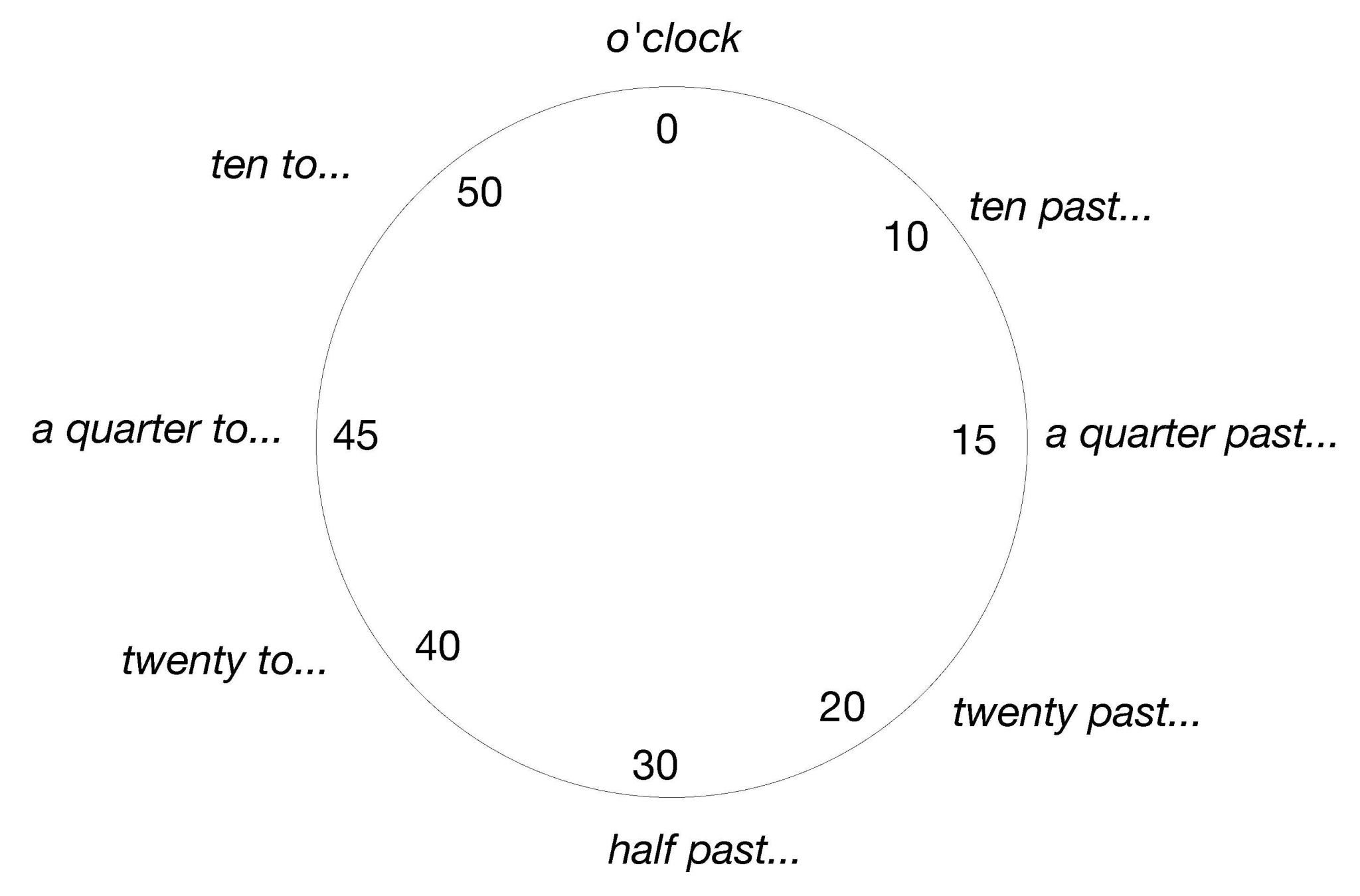 Clock Time Worksheets Also File English Clock Wikimedia Mons