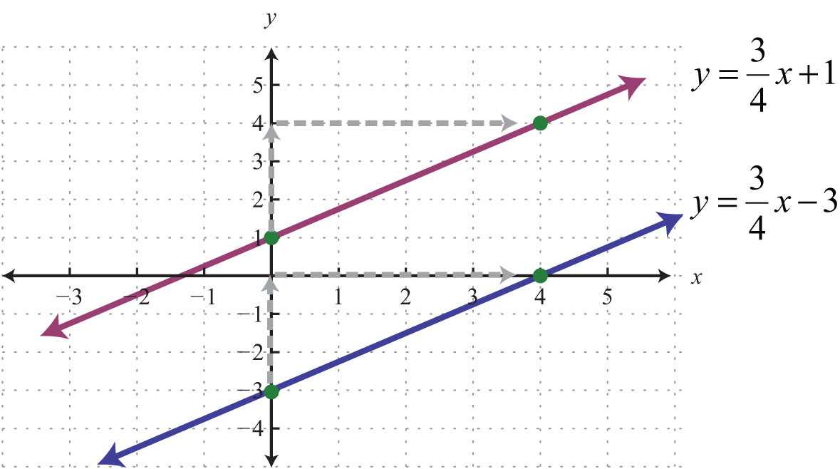 Equations Of Parallel and Perpendicular Lines Worksheet with Answers Also Parallel and Perpendicular Lines