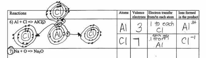 Ionic Bond Practice Worksheet Answers and Ionic B Ding Diagrams 8th Grade Physical Science