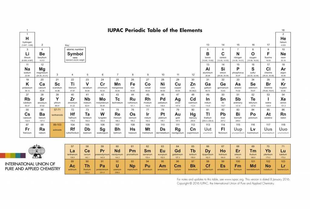 Naming Ionic Compounds Worksheet One together with 2 4 the Periodic Table Chemistry Libretexts