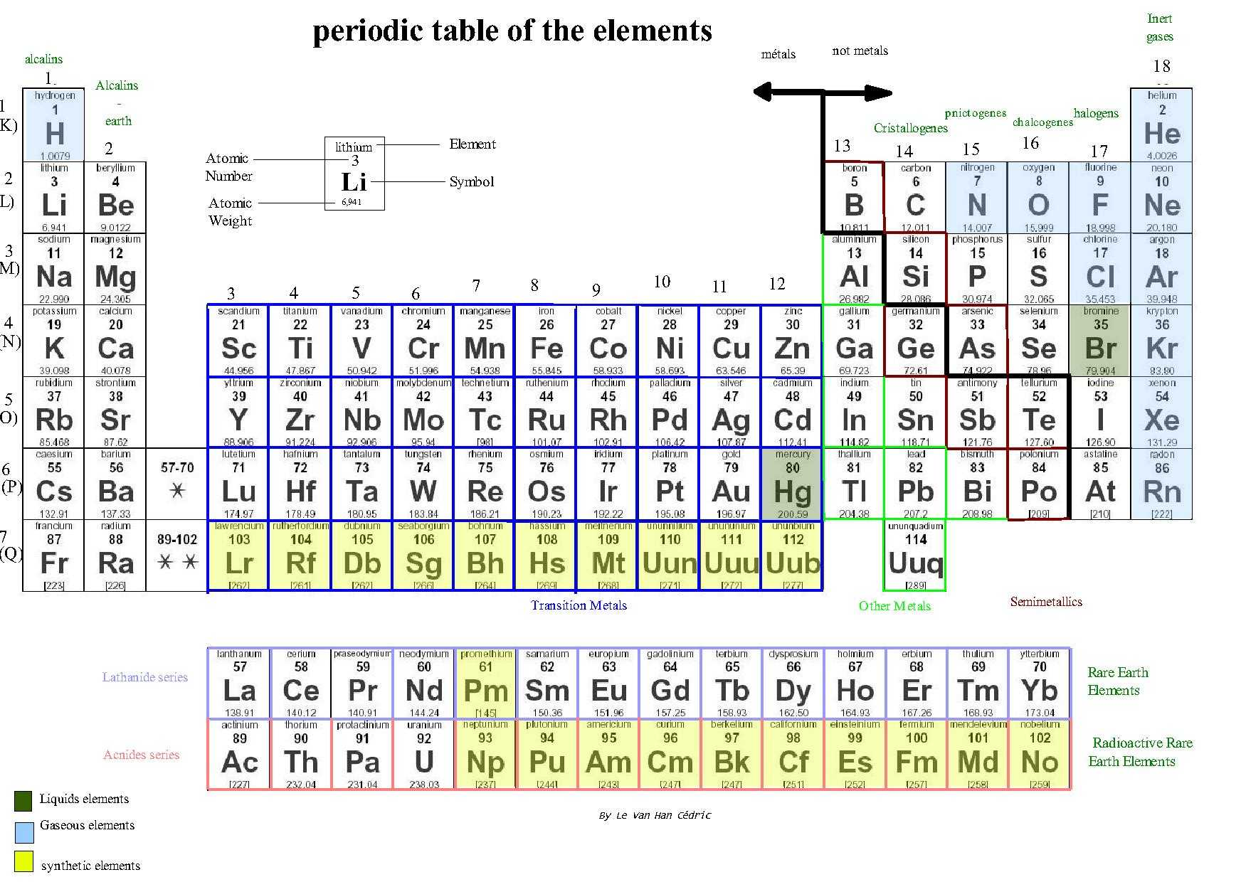 Physical and Chemical Properties and Changes Worksheet Answer Key together with File Periodic Table Of the Elements