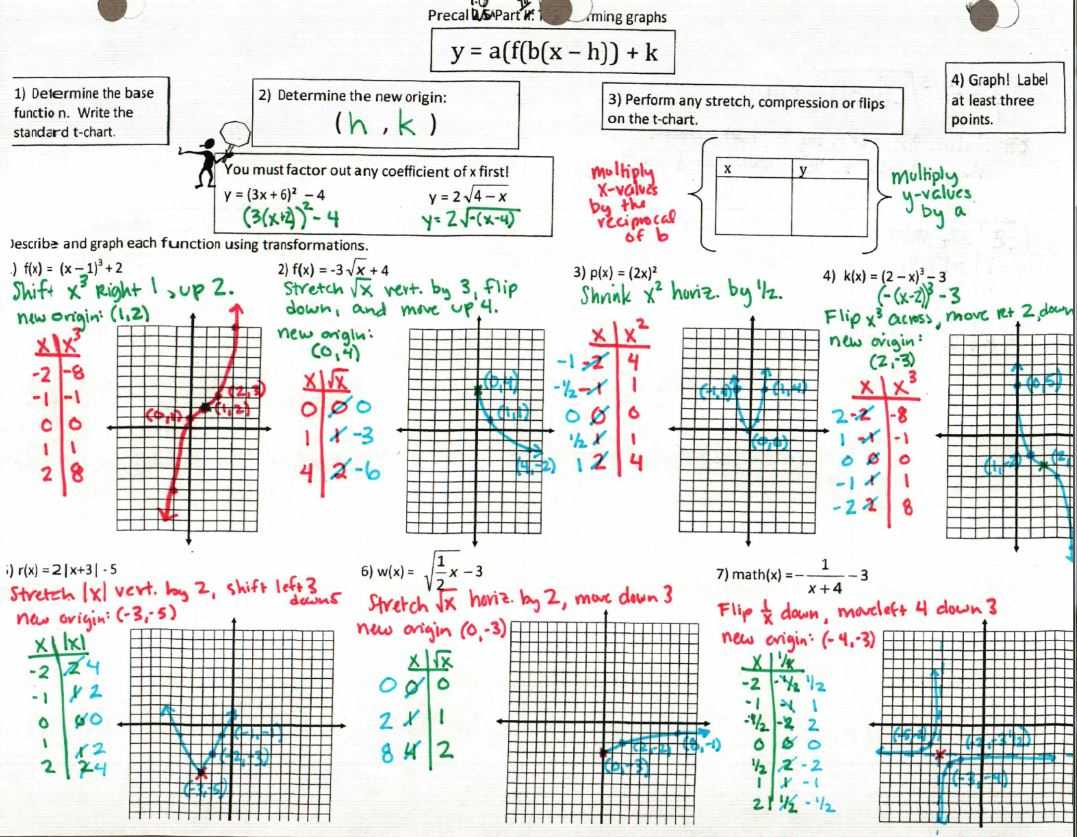 Practice Worksheet Graphing Quadratic Functions In Standard form Answers together with Functions – Insert Clever Math Pun Here