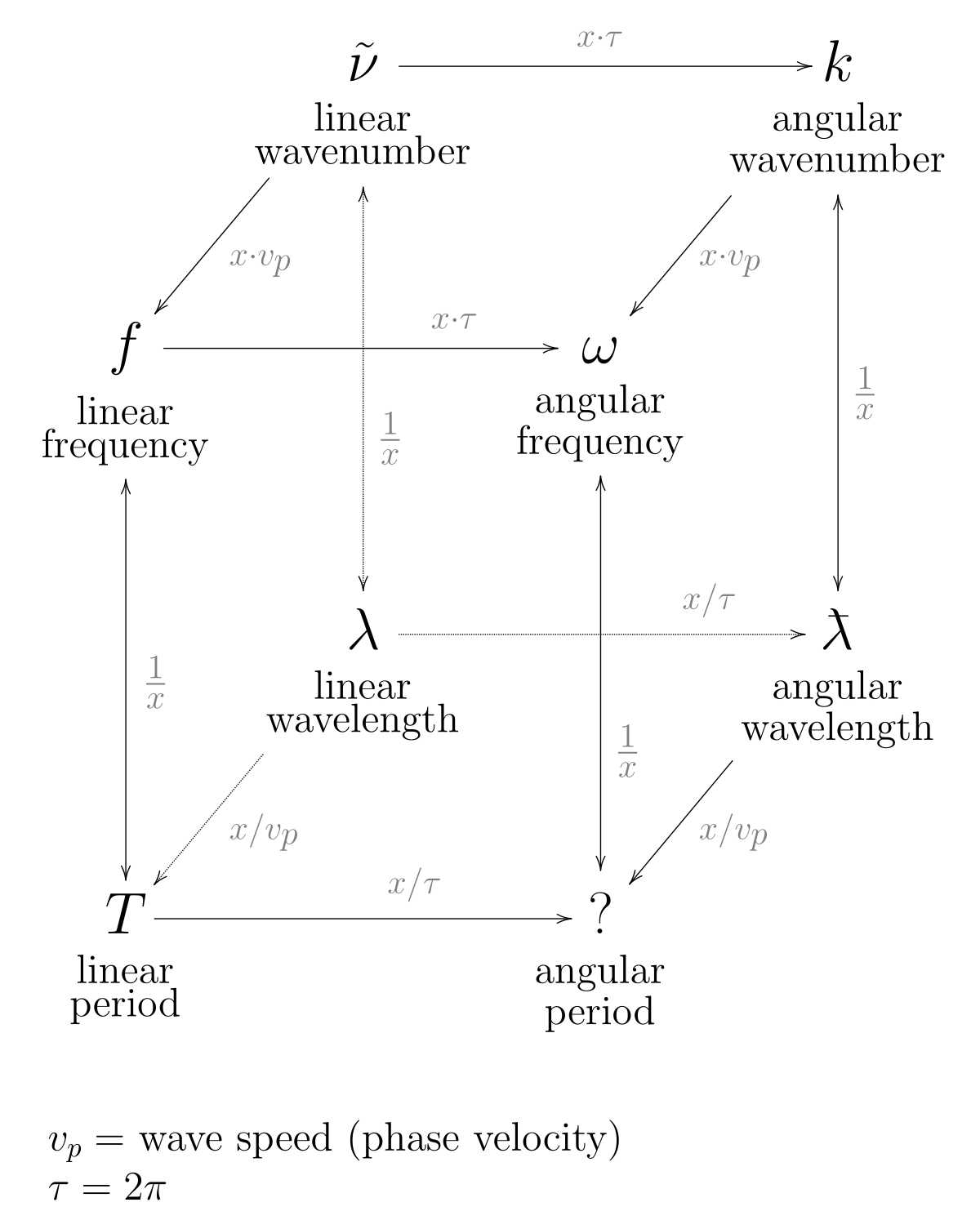 Quantum Numbers Practice Worksheet Or Lecture 21