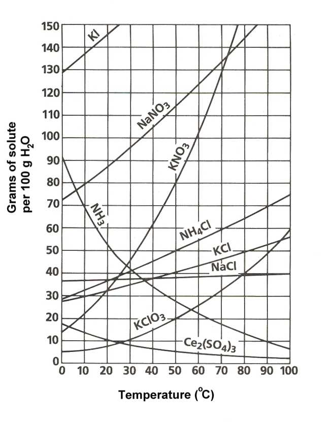 Solubility Curve Practice Problems Worksheet 1 Answers and 3 1 solubility Curves Chemwiki