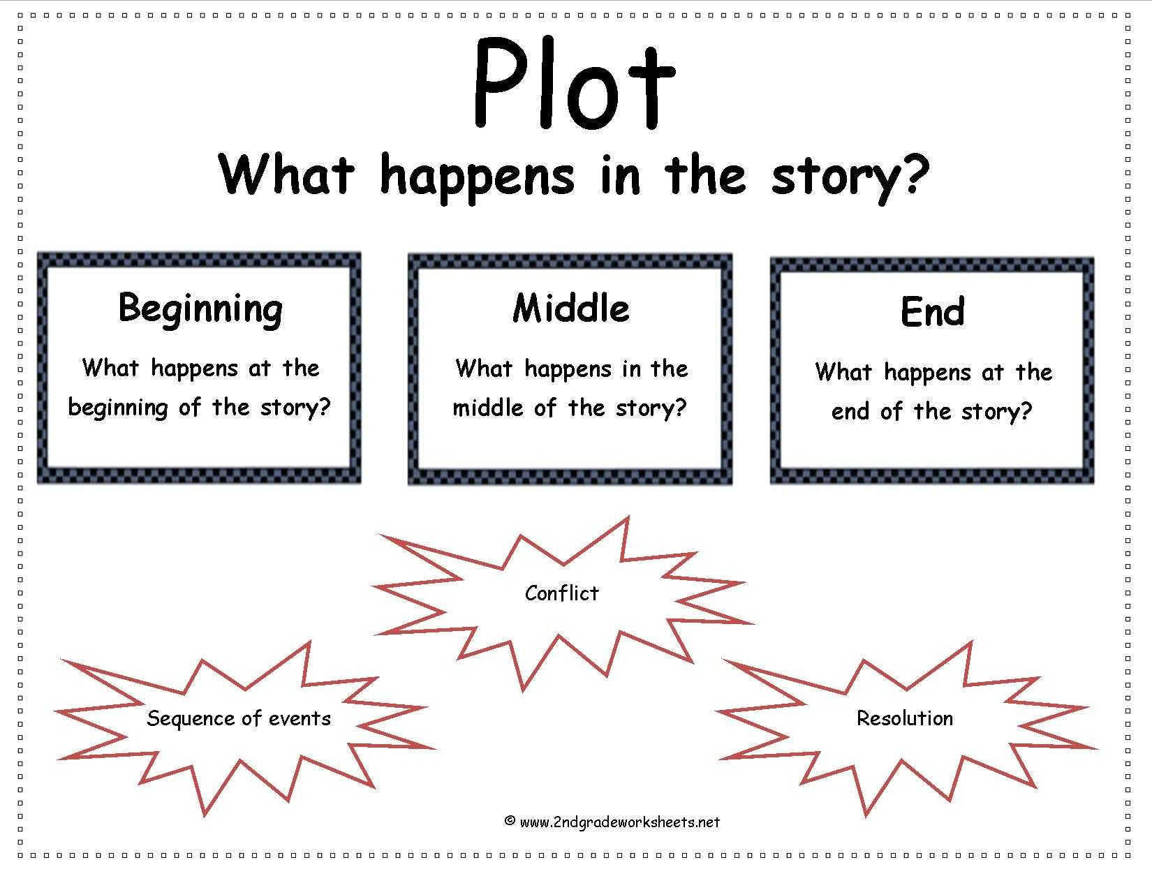 Story Elements Worksheet Pdf with Elements A Short Story Worksheet Choice Image Worksheet for
