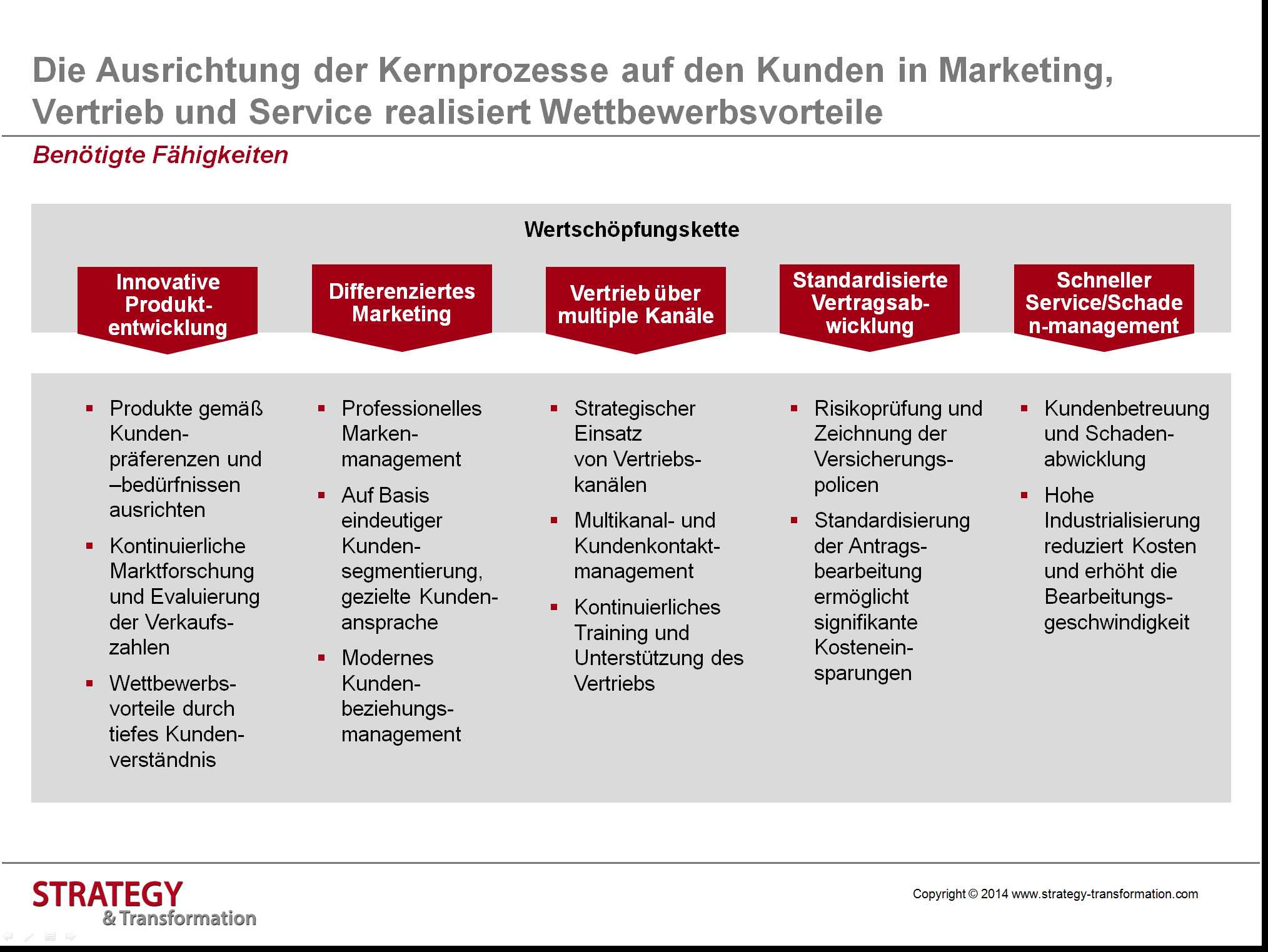 Transformation Practice Worksheet and Die Ausrichtung Der Kernprozesse Auf Den Kunden In Marketing