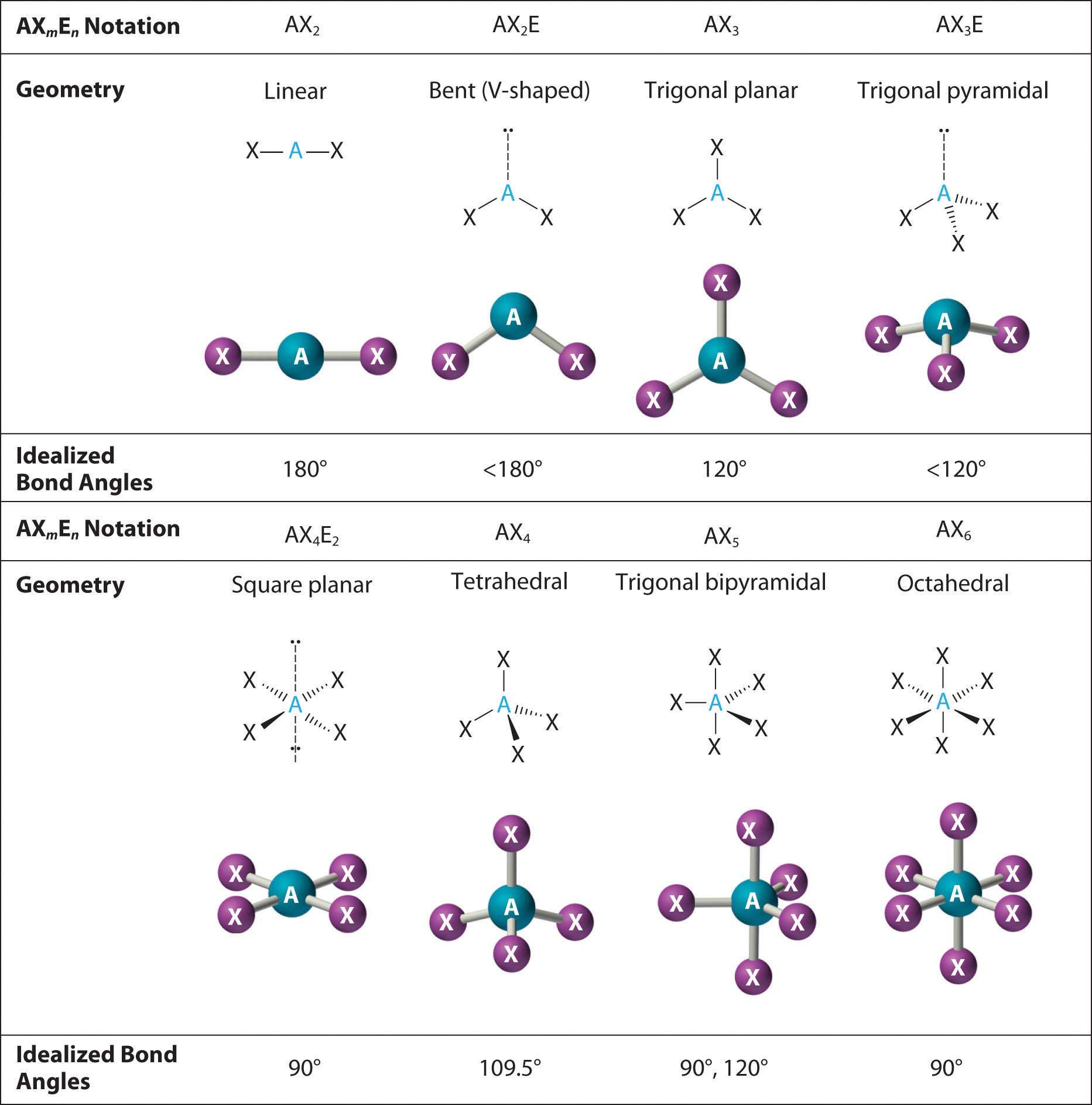 Worksheet Chemical Bonding Ionic and Covalent with Chapter 6 3 Vsepr Molecular Geometry Chemwiki