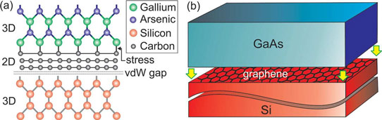 Figure 1: a) Atomic geometry of GaAs/multi-layer graphene/Si interface showing only top-most graphene layer is strained by heteroepitaxial growth, b) schematic for structure with GaAs grown on top of single-layer graphene buffer layer/Si substrate. (Image source: http://www.semiconductor-today.com/news_items/2014/SEP/UCLA_100914.shtml and http://onlinelibrary.wiley.com/doi/10.1002/adfm.201400960/abstract)