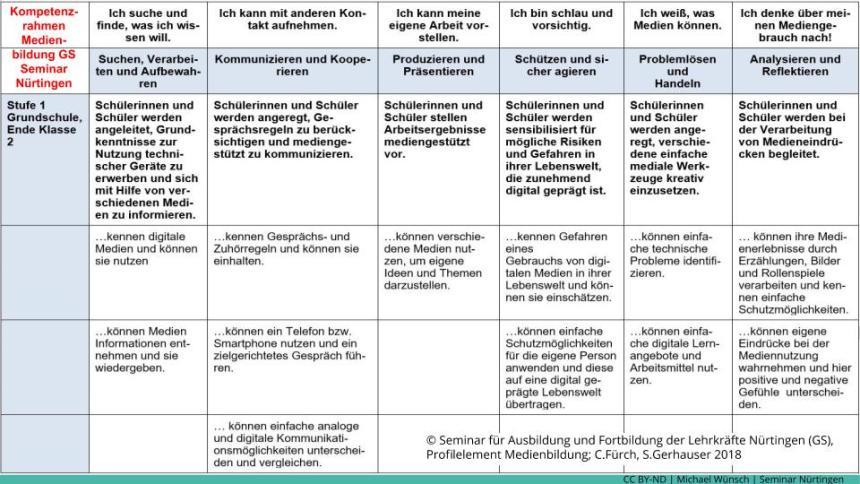 Medienkompetenzrahmen Grundschule - Profilelement Medienbildung Seminar Nuertingen S1 v05