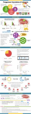 Penggunaan Smartphone di Indonesia - Infografis