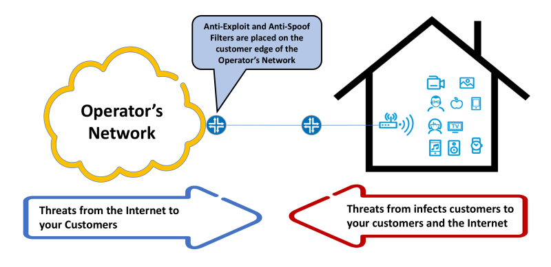 Filtering Exploitable Ports and Minimizing Risk from the Internet and from Your Customers