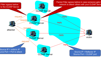 Filtering Exploitable Ports and Minimizing Risk to and from