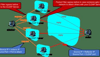 memcached on port 11211 UDP & TCP being exploited - SENKI