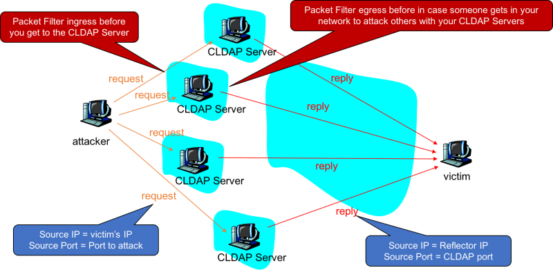 CLDAP Reflection Attacks are Increasing!  Why? Preventable!!!
