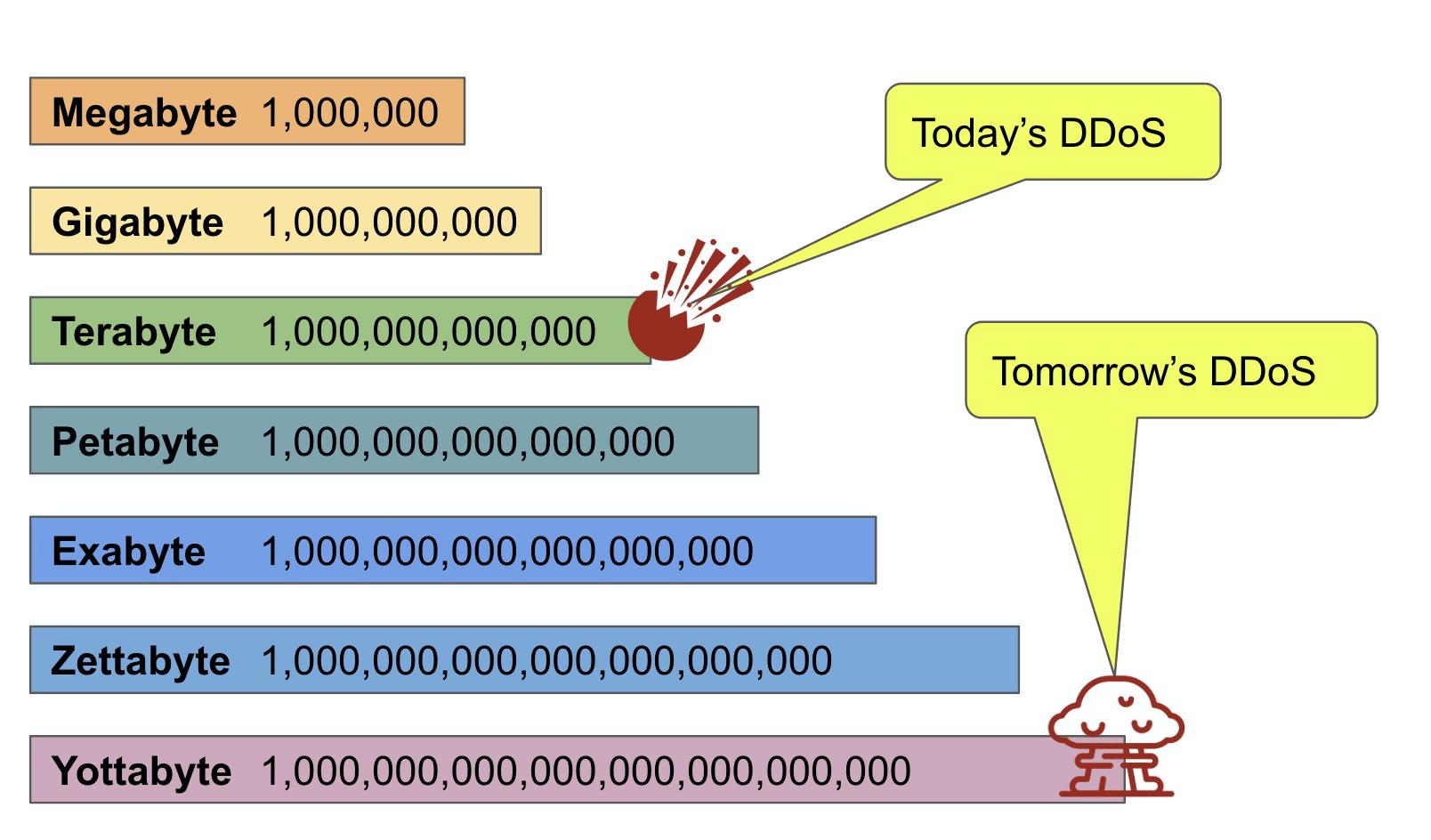 Yottabyte DDoS Attack