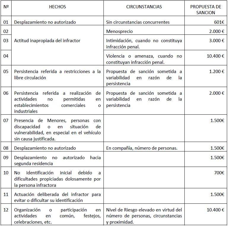 Multas Covid 19 - Estas son todas las multas por saltarse el confinamiento: desde 601 € hasta 10.400 €