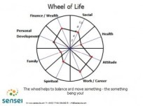 Work Life Balance - an elusive ideal or a complete myth 1