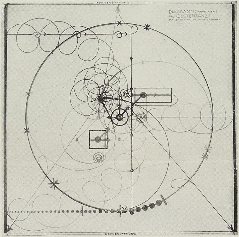 Oskar Schlemmer, Bauhaus Diagram of the Gesture Dance, 1927