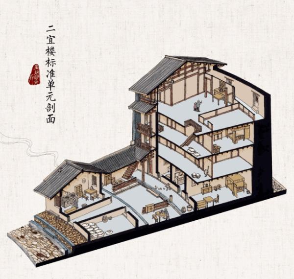 Fujian Tulou Axonometric Section