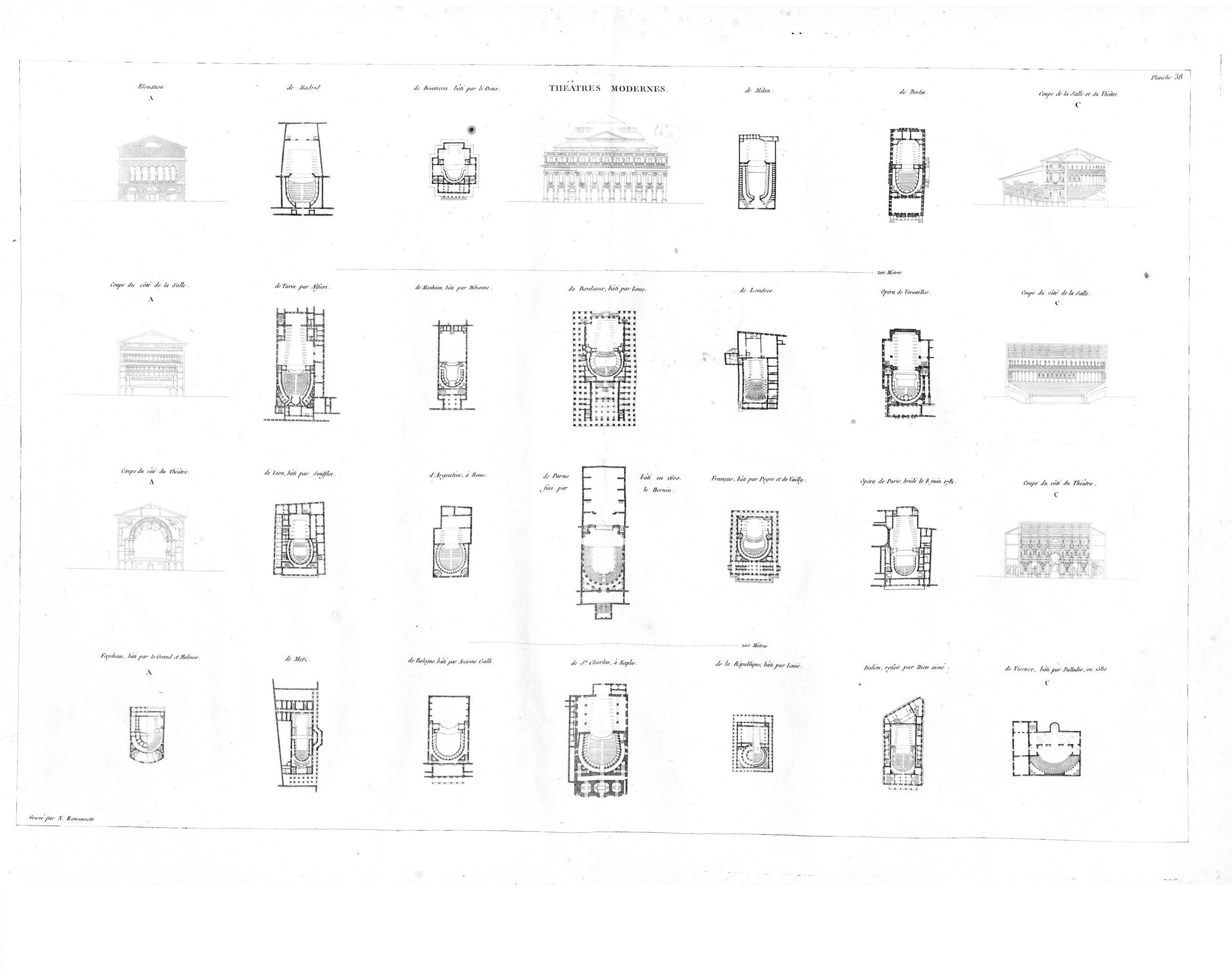 Jean-Nicolas-Louis durand Recueil et parallèle des édifices de tout genre anciens et modernes
