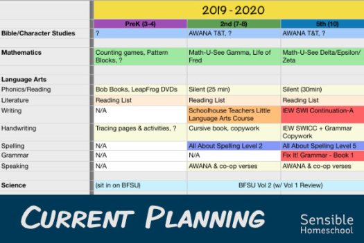 Master Course of Study spreadsheet showing Current Homeschool Plans and curriculum
