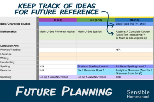 Master Course of Study spreadsheet showing Future Homeschool Plans and curriculum