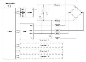4Channel RTDLoad Cell Interface Module | Model 2612