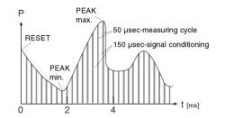 LEO1 peak mode sampling rate
