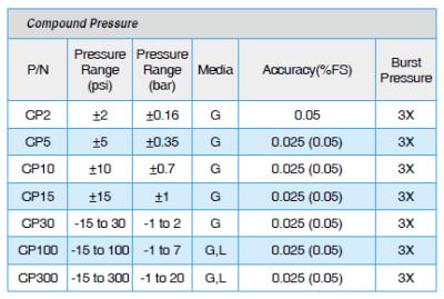 ADT672 Compound Pressure Ranges