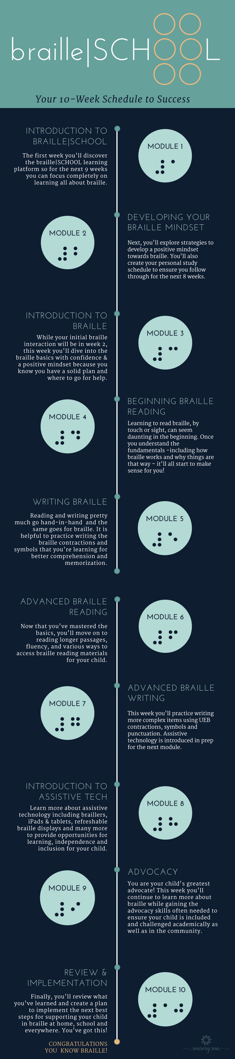 braille school 10-week schedule of modules