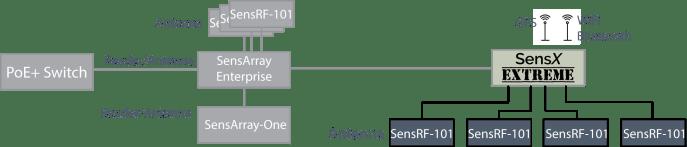 SensX Chain Diagram