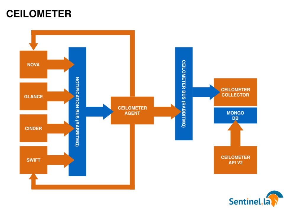 Ceilometer Monasca Ceilosca Openstack Sentinel.la Monitoring Alert 01