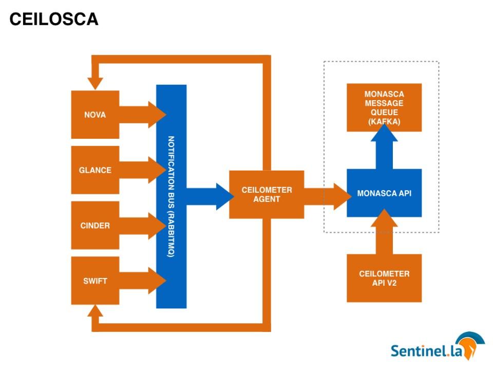 Ceilometer Monasca Ceilosca Openstack Sentinel.la Monitoring Alert 03