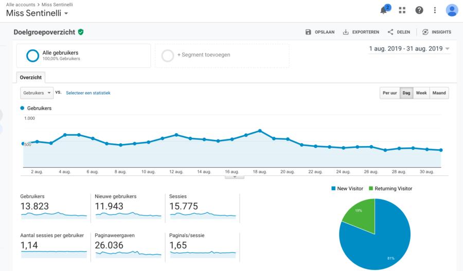 Hoe ik in augustus 1.095,38 Euro (+ 110,90 Euro aan barterdeals) verdiende met bloggen en werk als Virtual Assistant - GA