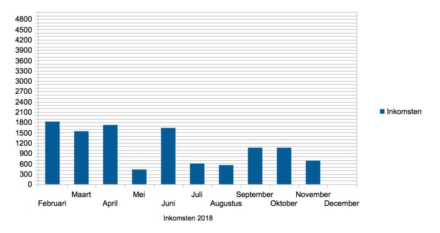 Hoe ik in november 683,36 Euro (+ 385 Euro aan barterdeals) verdiende met bloggen en werk als Virtual Assistant - inkomsten