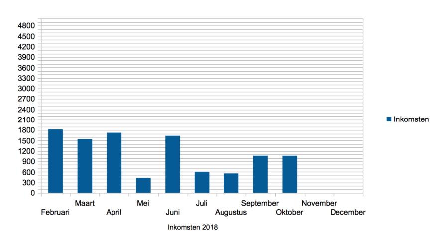 Hoe ik in oktober 1.061,02 Euro verdiende met bloggen en werk als Virtual Assistant - Inkomsten