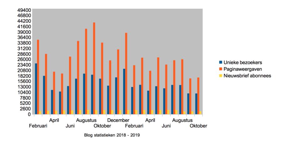 Hoe ik in oktober 1.565,31 Euro (+ 122 Euro aan barterdeals) verdiende met bloggen en werk als Virtual Assistant - Statistieken