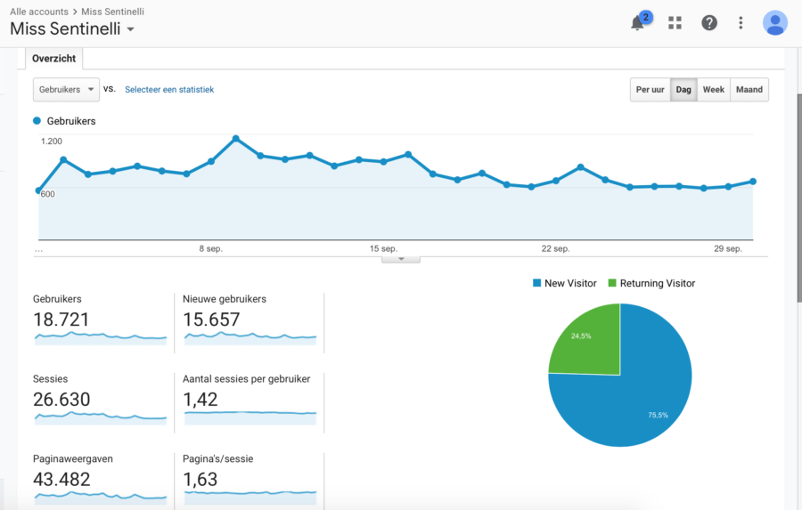 Hoe ik in september 1.062,55 Euro verdiende (+ 117 Euro aan barterdeals) met bloggen en werk als Virtual Assistant - Google Analytics