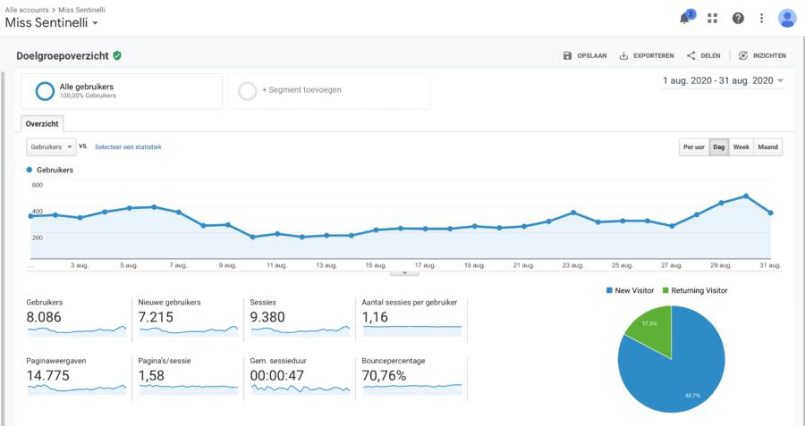 Hoe ik in september 1.518,99 euro (+ 200 euro aan barterdeals) verdiende met bloggen en werk als Virtual Assistant - Google Analytics