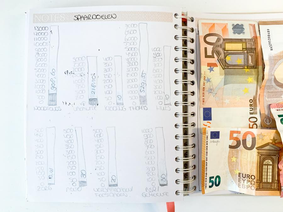Sparen update juli 2021 – Hoeveel hebben we deze maand kunnen sparen?